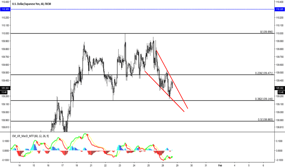 USDJPY: USDJPY in a falling wedge. Good for a long scalp...