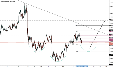 XAGUSD: silver short then long