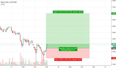 XRPUSD: ripple 1 to 3 risk trade