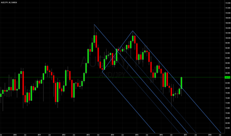 AUDJPY: Aussie Yen: Median Line Studies