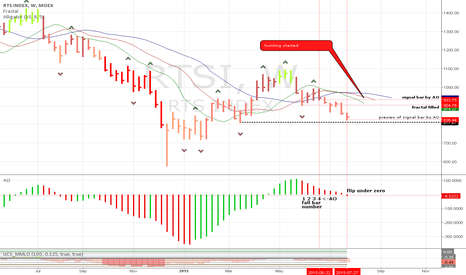 RTSI: End fall or not? Ask weekly Alligator!