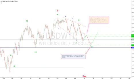 USDWTI: OIL (WTI) minor consolidation