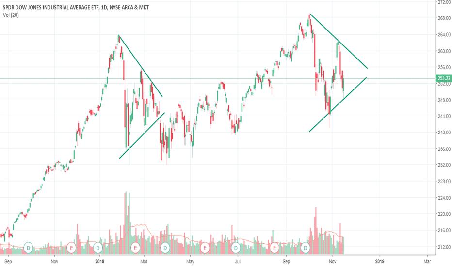 DIA: Dow Pennant