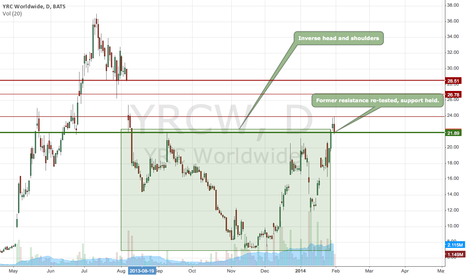 YRCW: YRCW - Inverse Head and Shoulders