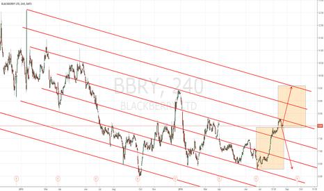 BBRY: BlackBerry
