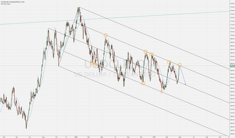 USDCLP: Good time to be short