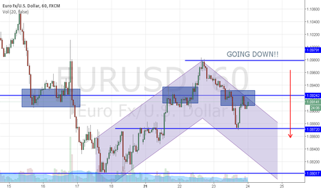 EURUSD: Going Down!!