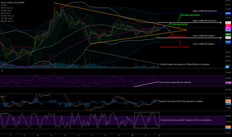 BTCUSD: Another Symmetrical Triangle - BITSTAMP - 1HR