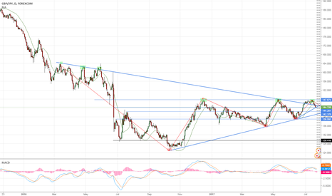 GBPJPY: GBP/JPY Analyst long chart