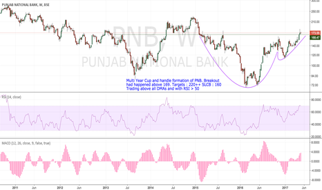 PNB: Multi Year Cup and Handle Formation of PNB