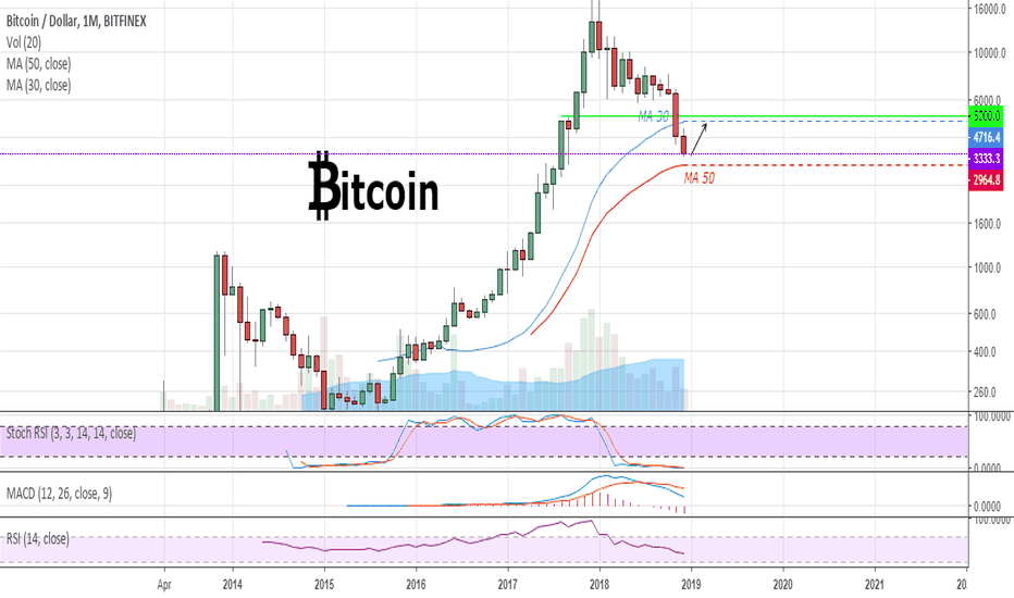 BTCUSD: #BTC view at this moment