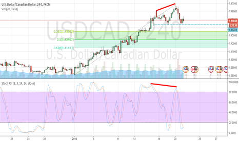 USDCAD: $USDCAD **SHORT** 4H Simple Divergence