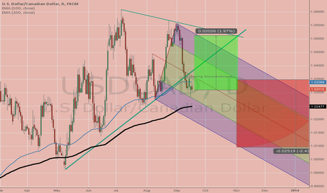 USDCAD: Mid Term Forecast USDCAD