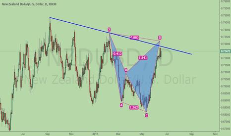 NZDUSD: NZDUSD, bearish Cypher + trend resistance