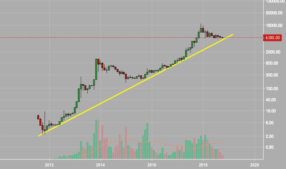 BTCUSD: All You Need To Know About Bitcoin $BTC