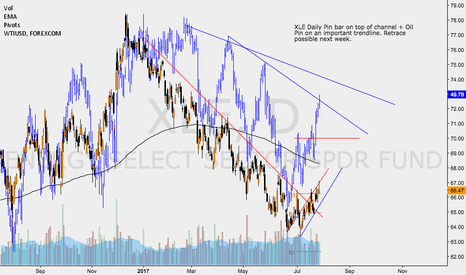 XLE: $XLE OUTLOOK COULD SEE RETRACE IN BOTH $WTIUSD AND $XLE.