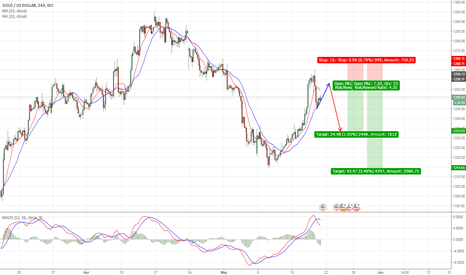 XAUUSD: I'm ready to sell Gold at 1258. How about you?