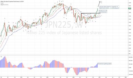 JPN225: Nikkei Expected very Bullish towards End of Year
