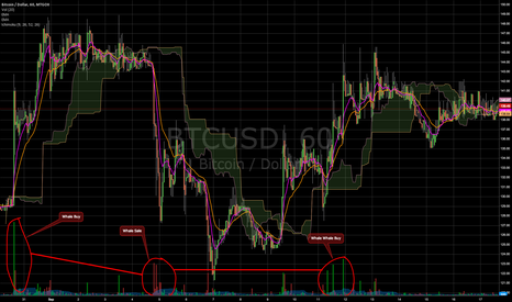 BTCUSD: No big buys on horizon (correction of previous chart)