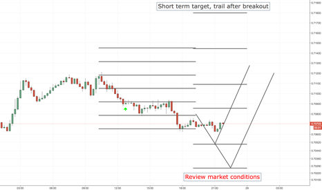 NZDUSD: NZDUSD LONG ENTRY LEVELS, US SESSION + 1ST HOURS OF ASIAN