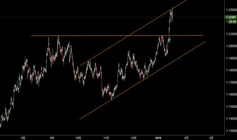 EURUSD: 欧元形成天图上涨通道