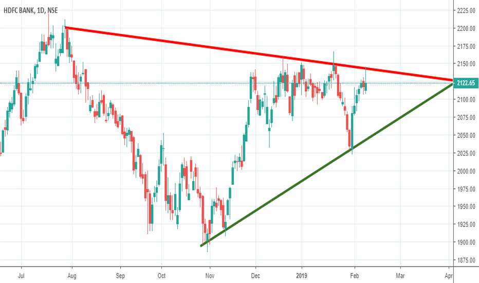 HDFCBANK: HDFCBANK MADE SHOOTING STARE CANDLE IN DAILY CHART