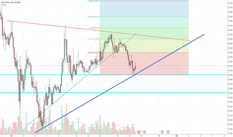 TRXUSD: TRX Update: After last symmetrical fail, new supports drawn