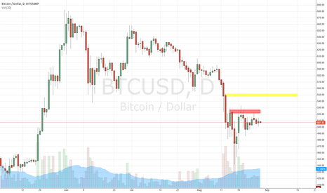 BTCUSD: WE'RE GOING TO 550