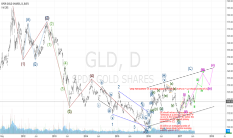 GLD: Continuation of Gold long and short term forecast...looking up!