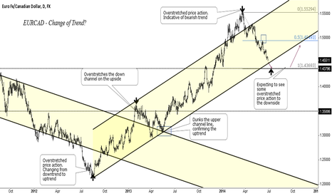 EURCAD: EURCAD - Preparing for change of trend??? (Watchlist)