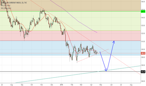 DXY: USD To Bounce Back In A Few Weeks. Why?