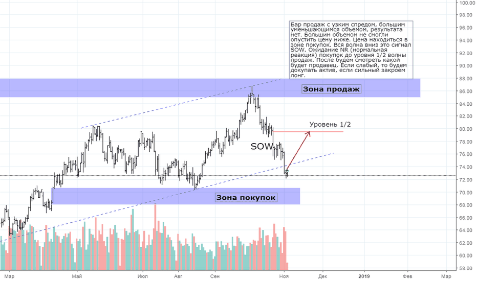 BR1!:  BRENT OIL FUTURES 05.11.18