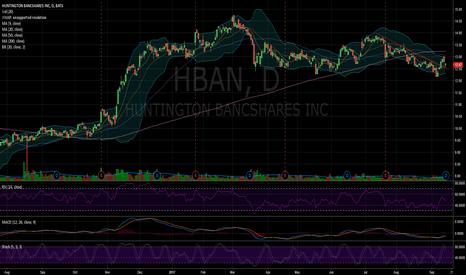 HBAN: $HBAN Similar to $TCF, need more time