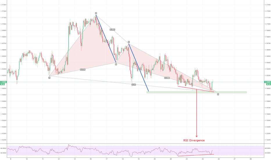 EURCHF: EURCHF, 1h, AB=CD and potential Butterfly