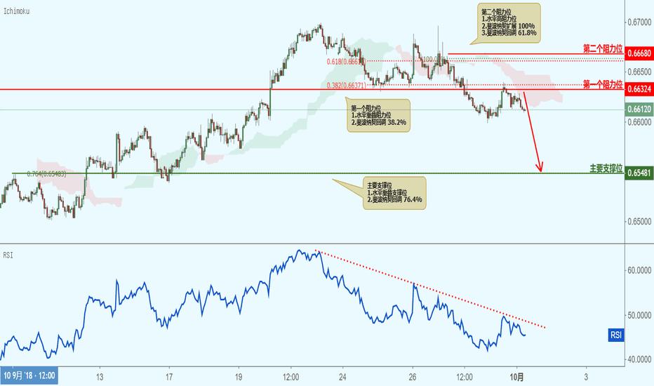 NZDUSD: NZDUSD 纽元兑美元(1小时图)-接近阻力位,下跌!