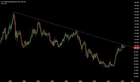 USDJPY: Buy Yen! (short USDJPY)
