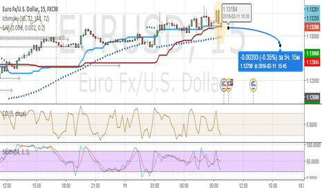 EURUSD: EUEUSD - Pinokkio Bar Short Only
