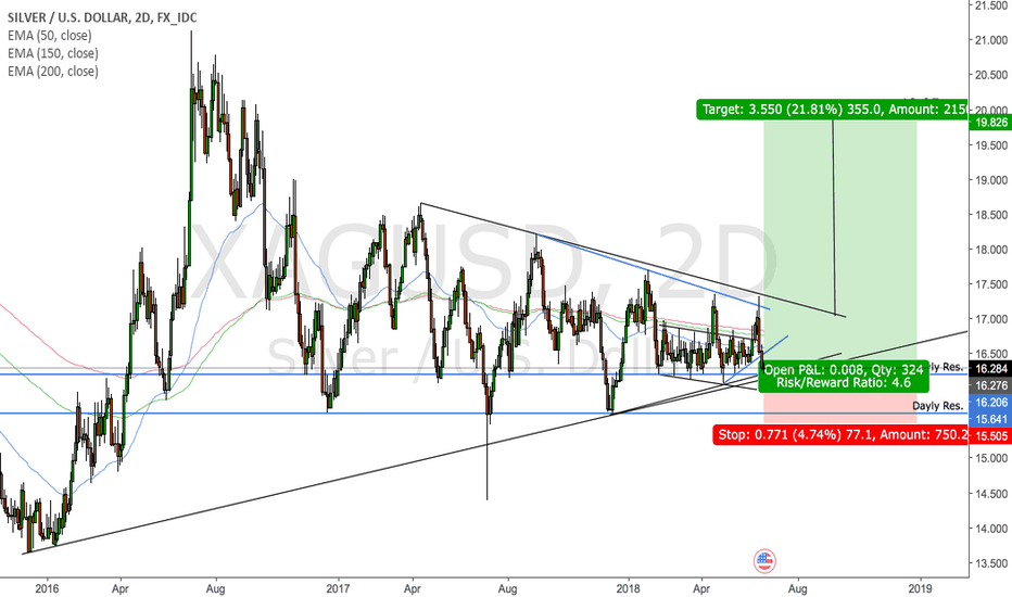 XAGUSD: Silver might get a strong support here
