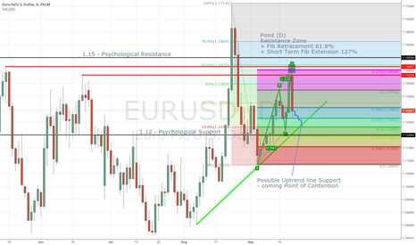 EURUSD: EURUSD - Temporary Setback for Bulls
