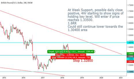 GBPUSD: Potential GBPUSD Buy setting up at Week Support