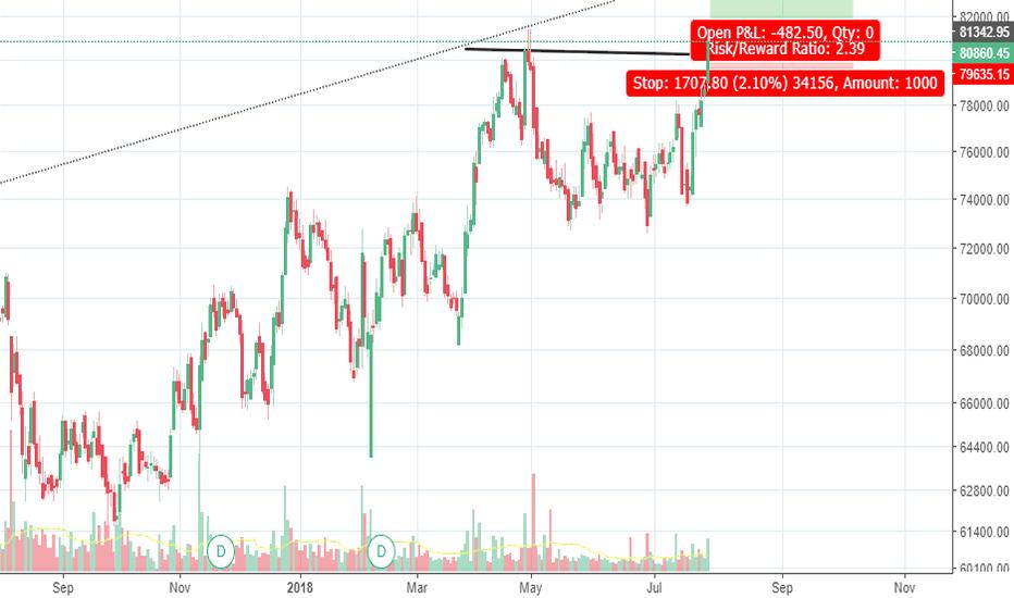 MRF: MRF - Continuing its bull run