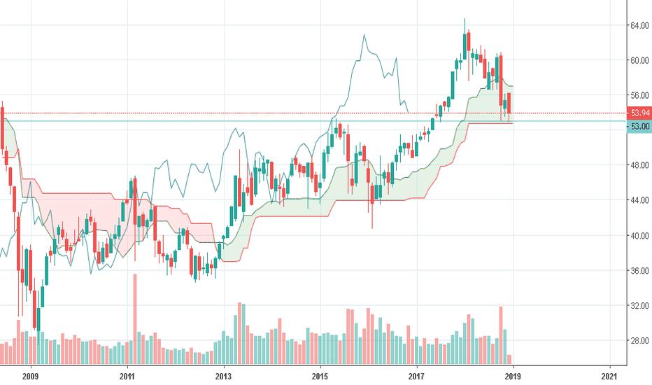 EWJ: 日本株ETFは53ドルがサポートライン?