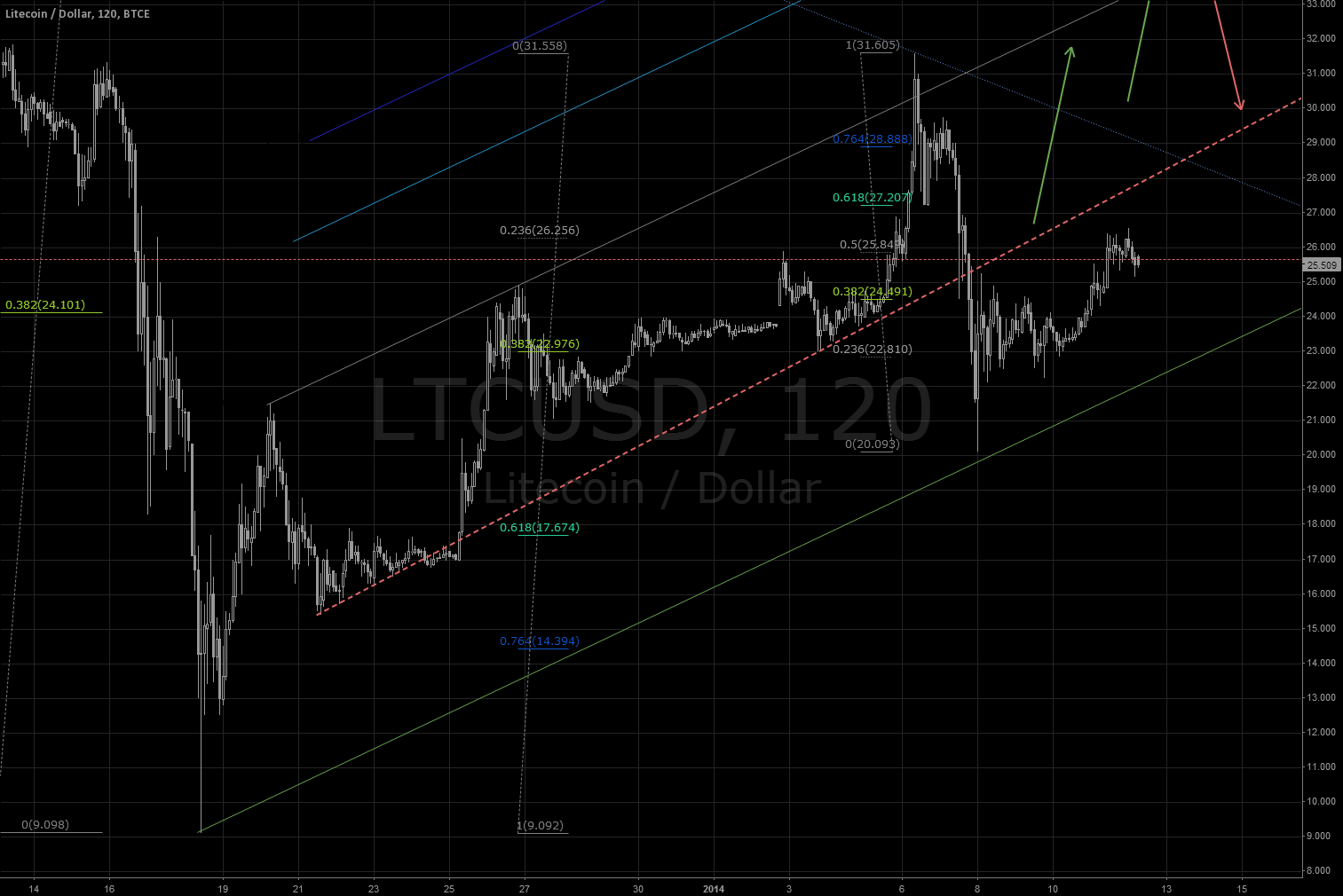 LTC / USD: Challenging resistance @ 27 USD