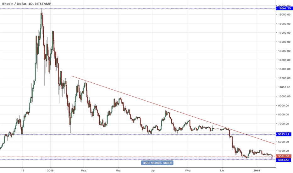 BTCUSD: BTC/USD Koniec bessy?