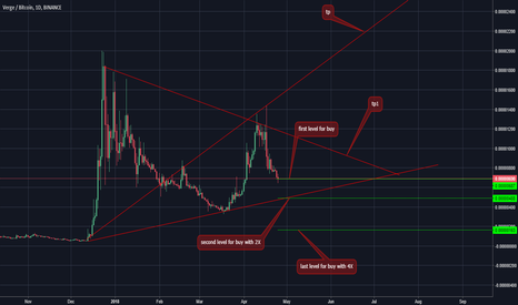 XVGBTC: XVG buy levels with martingale