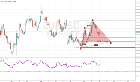 EURUSD: DAILY EUR/USD CHART SETTING UP A CYPHER PATTERN