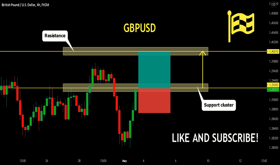 GBPUSD Will go Up buy!