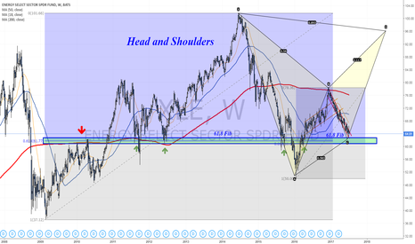 XLE: Head and Shoulders Vs. Bearish Bat