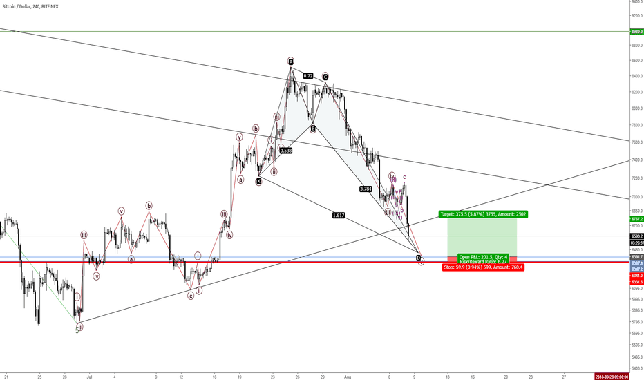 BTCUSD: 180808 ok where is the next bus stop?