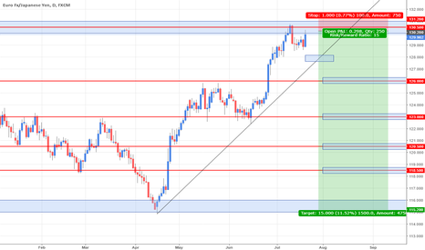 EURJPY: EURJPY Potential Bearish pattern [R:R 1:15]
